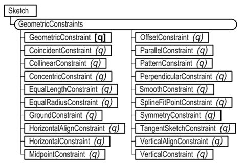 GeomConstraintsObjectModel