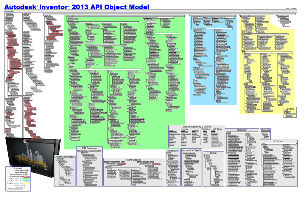 Mod the Machine: Objects in the API