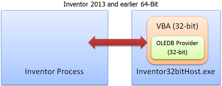 Mod the Machine: Using MS Access Databases with Inventor 2014 VBA